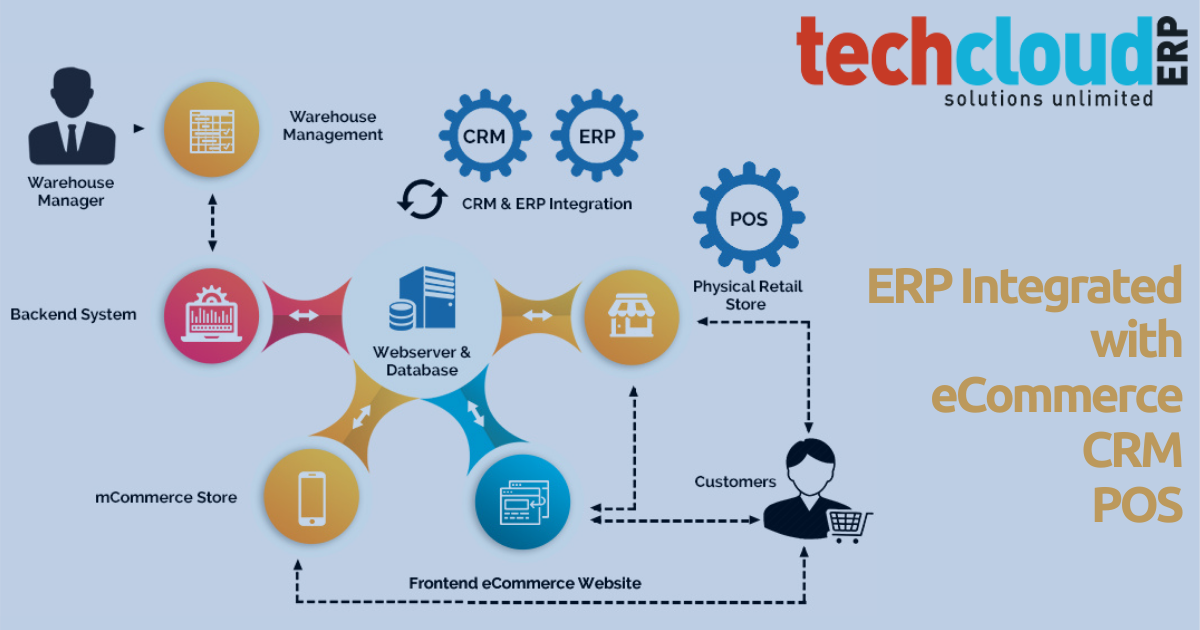 ERP Integrated with eCommerce, CRM & POS