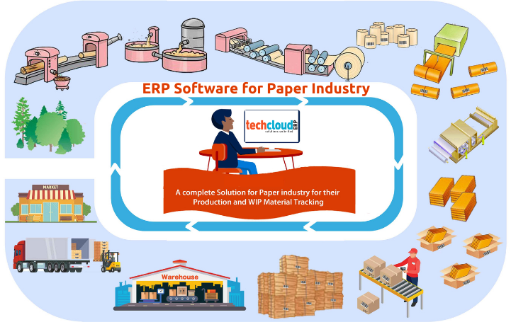 ERP Software for Paper Industry
