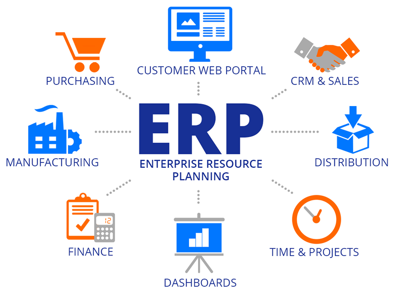 Cloud Based ERP Software in Hyderabad
