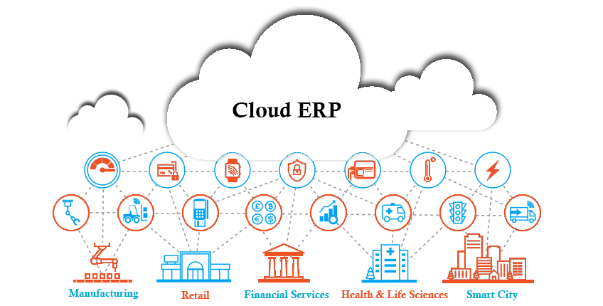 Cloud Based ERP Software