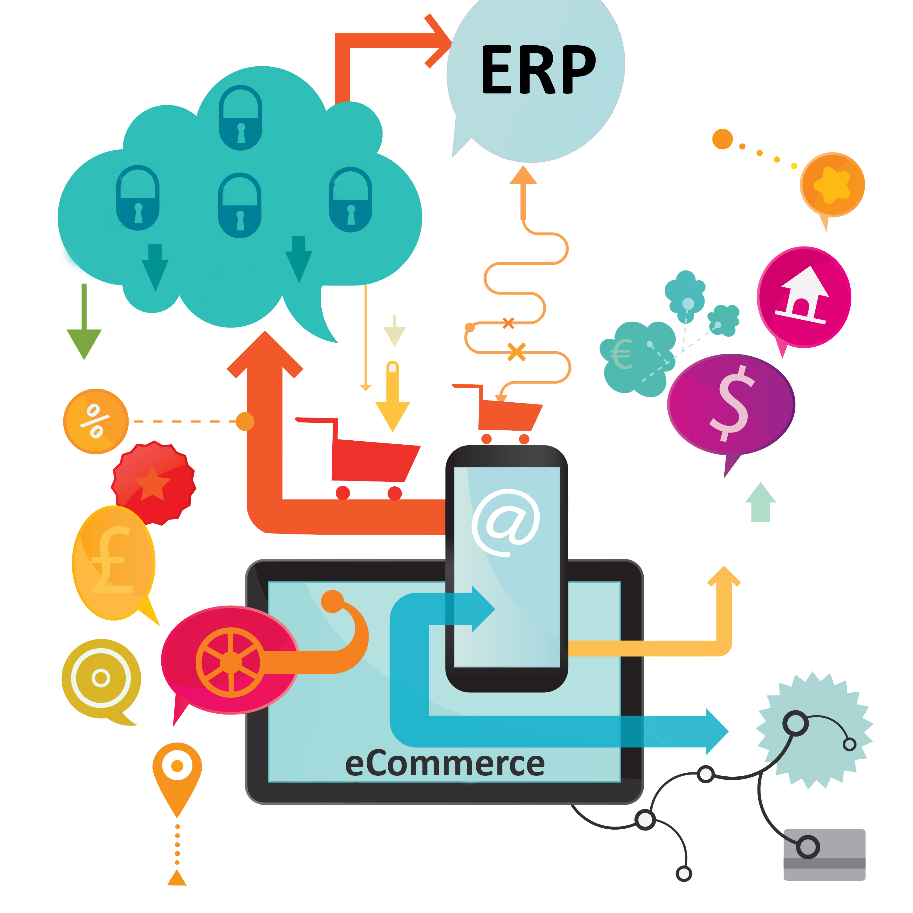 erp-ecommerce-integartion